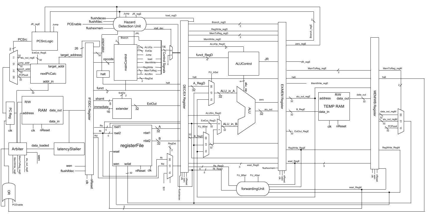 Block Diagram Vhdl Auto Electrical Wiring Schematic Scott Stack